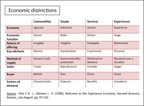 Experience-Economy-Economic-distinctions