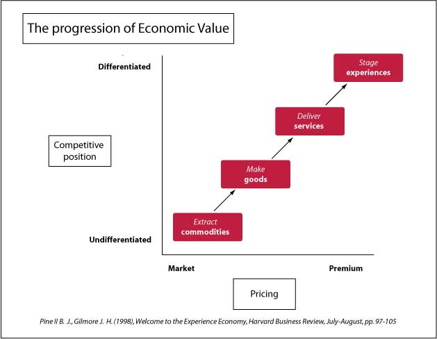 The progression of econnomic value - experience economy