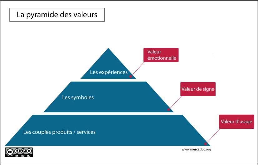 Pyramide des valeurs - Economie expérientielle